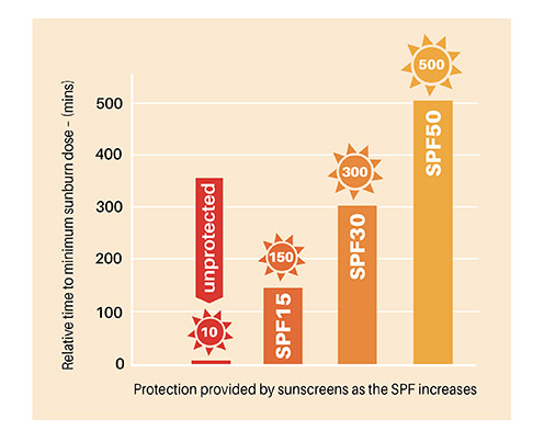 What do SPF ratings mean?